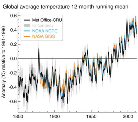 Jahrestemperaturdurchschnitt 1850 - 2010