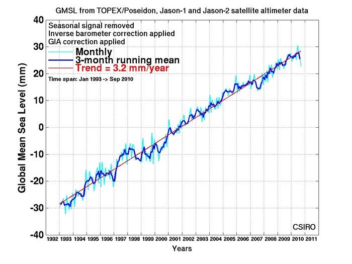 Meeresspiegel laut Satellitenmessungen (Quelle: CSIRO