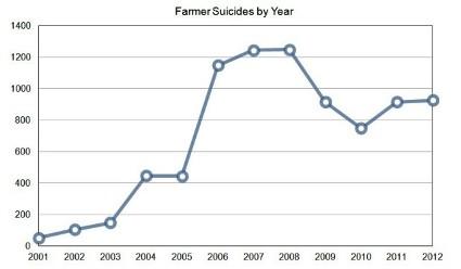 Selbstmordraten in Vidarbha, die sich 2006 mehr als  verdoppeln