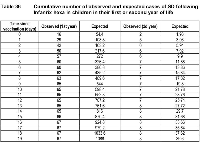 Tabelle mit SIDS Todesfällen laut offiziellem GSK Report