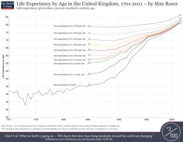 Diagramm der Lebenserwartung nach Alter seit 1701