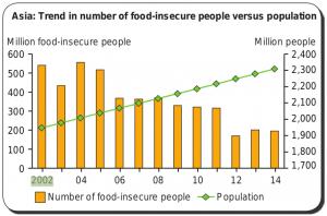 Asien 2002 - 2014, Hunger (gelb), Bevölkerung (grün)